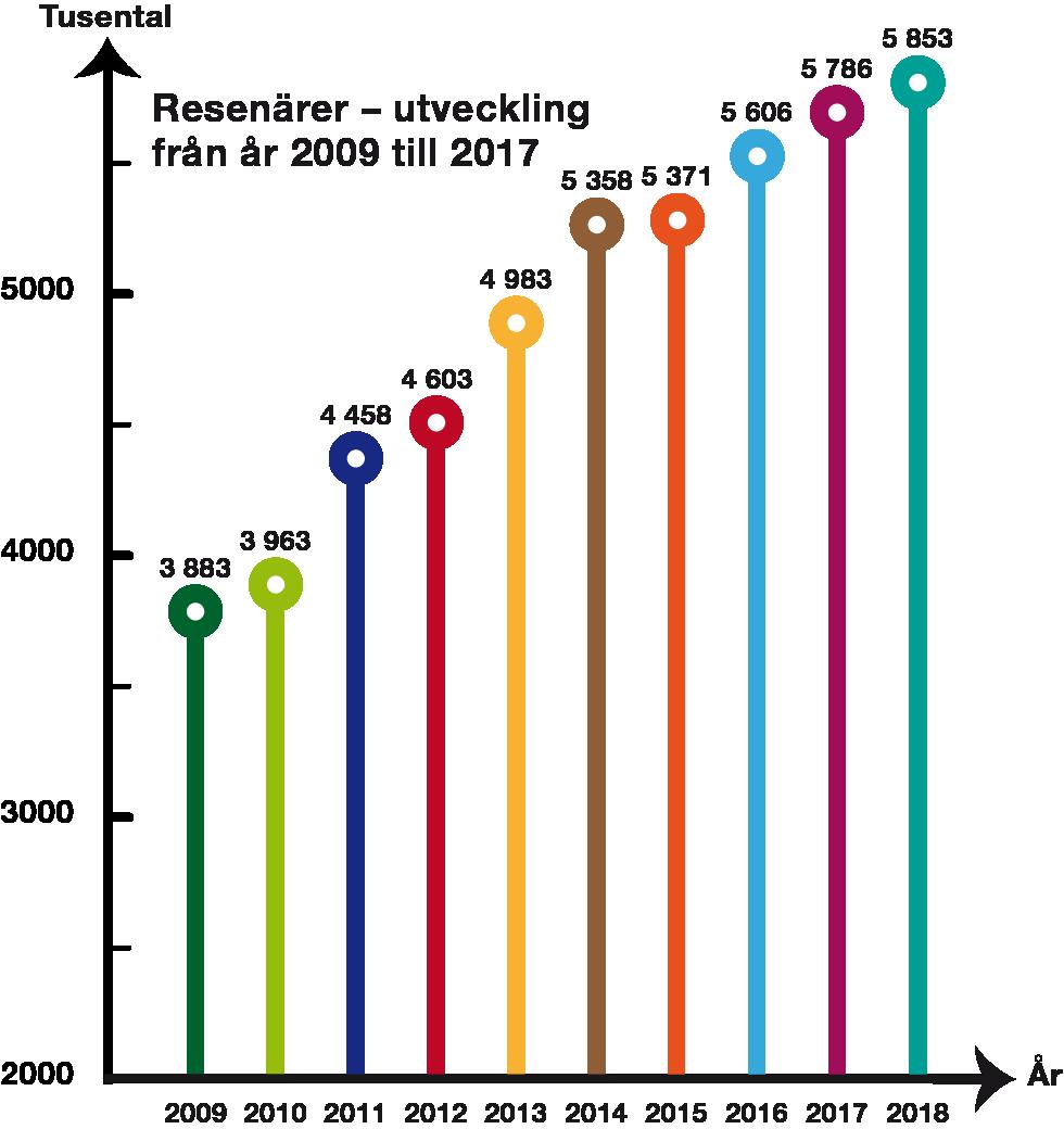 Arlandabanan Intressant fakta