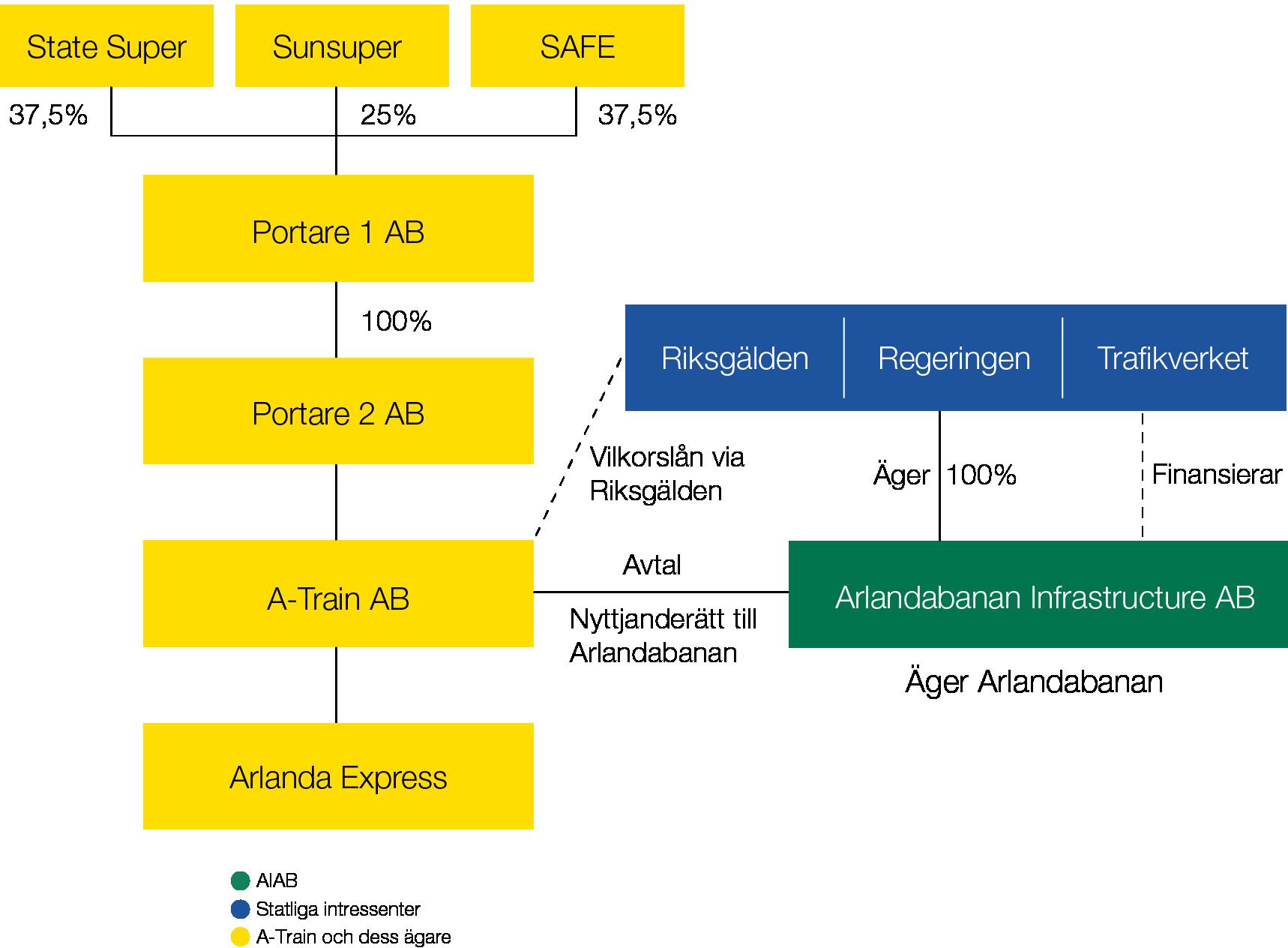 Arlandabanan Ägarstruktur